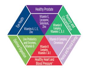 Vitamin Code Women 50+